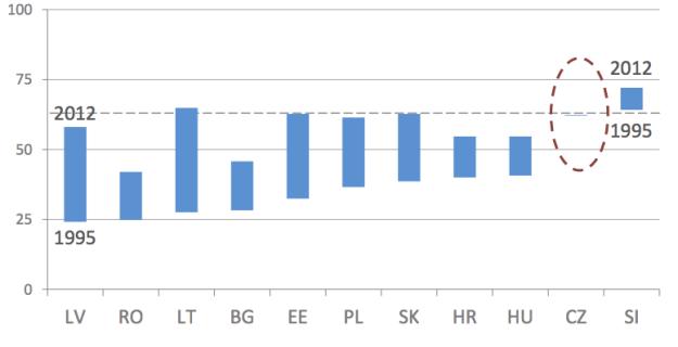 NMS_dispinc%EU15_95-12